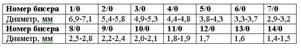 Соотношение номер бисера/размер бисера