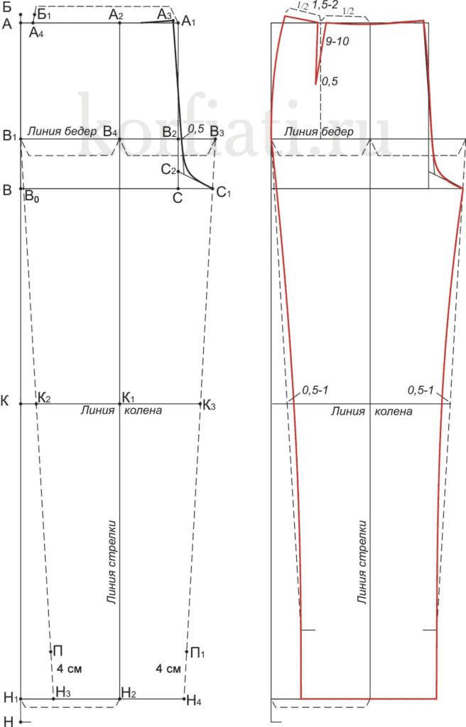Основы кройки и шитья. Брюки